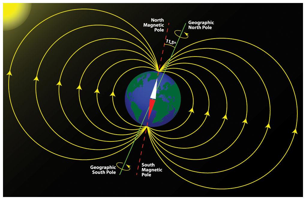campul magnetic