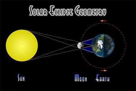 eclipsa solara soarele