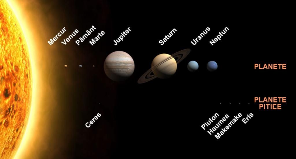 sistemul solar- soarele