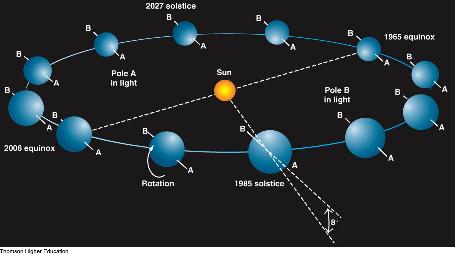 Caracteristici planetare a le lui Uranus