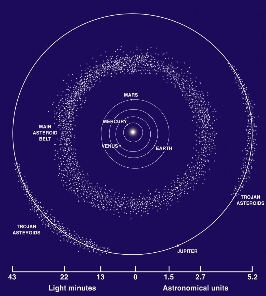 Centura de asteroizi