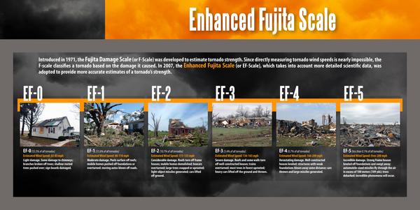 Fujita scale destruction