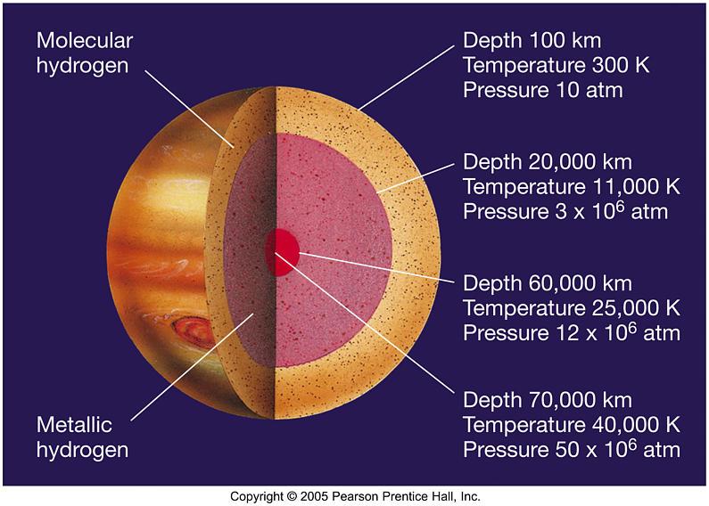 Jupiter structura