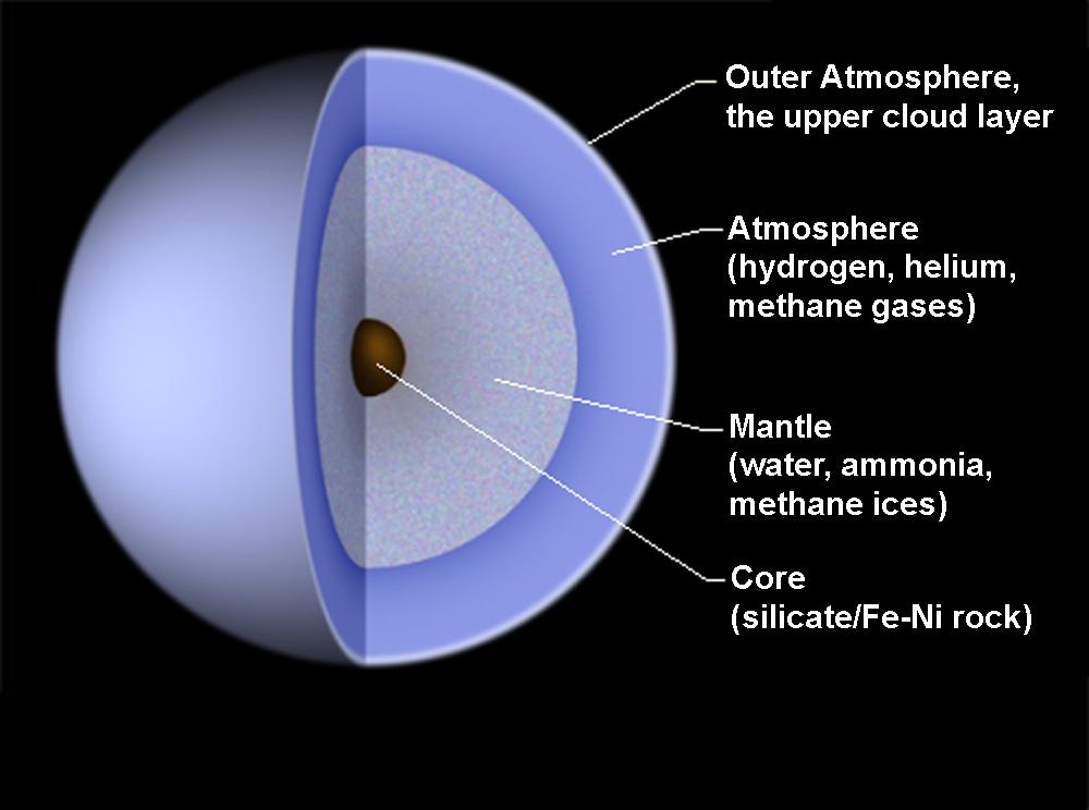 Structura lui Uranus
