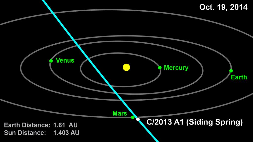 Traiectoria Cometei Siding Spring