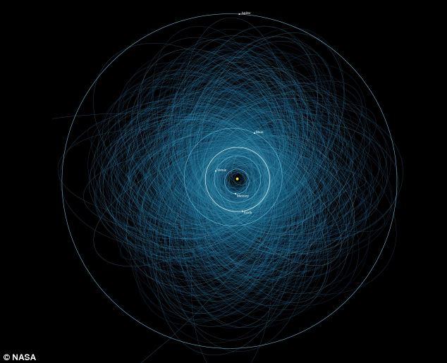asteroizi urmariti